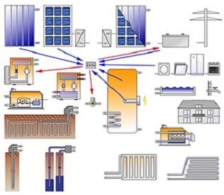 エネルギ-ハイブリッドシステムの 解析のイメージ